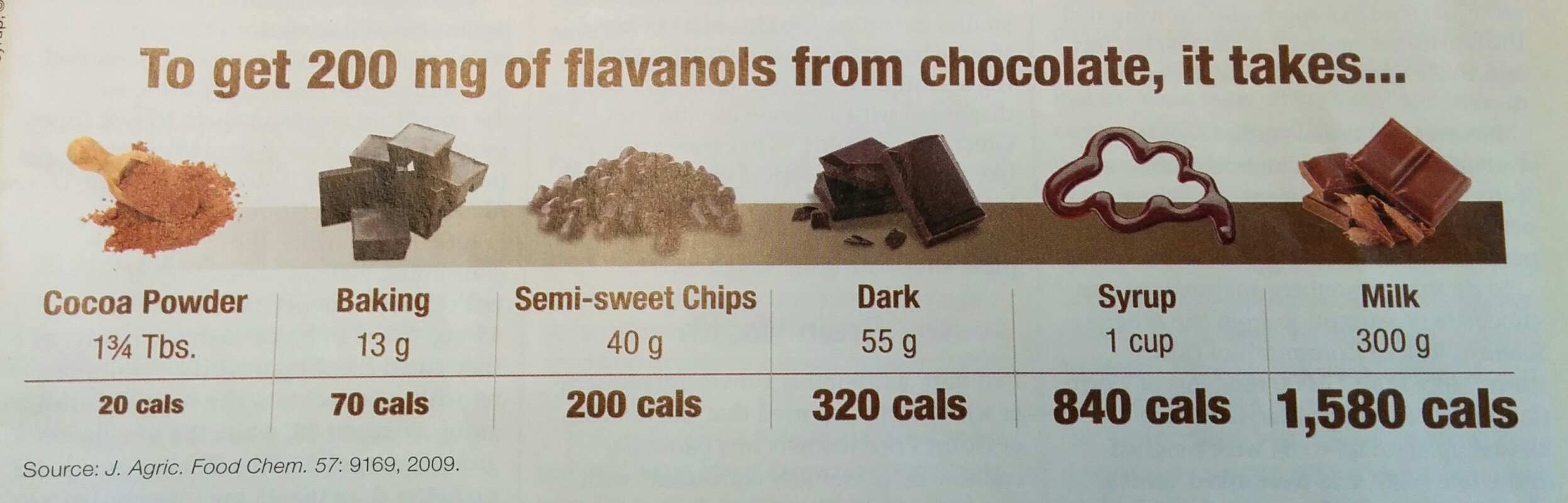 Chocolate isn't good for you after all